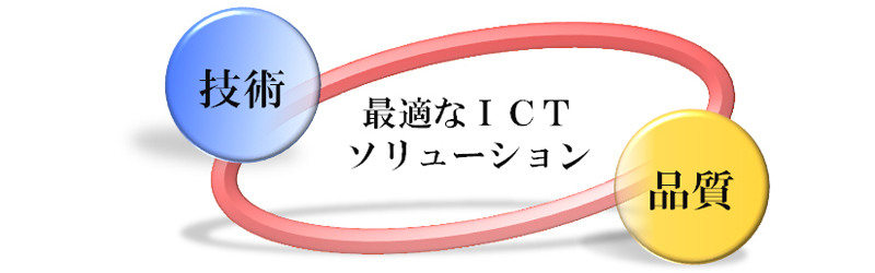 ICTソリューション