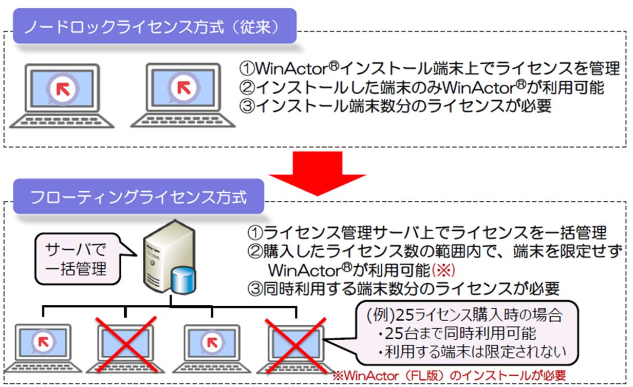 WinActor製品ラインナップ